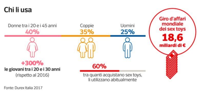 Sexy Toys Statistiche